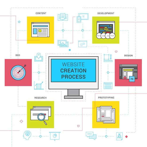 Website-erstellung prozesslinie icons mit prototyping forschung und entwicklung festgelegt Kostenlosen Vektoren