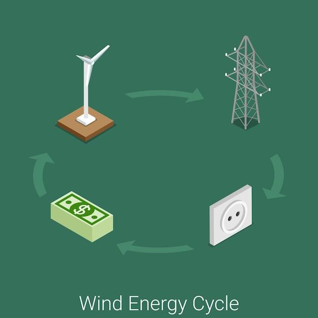 Windenergiekreislaufikone flache isometrische energieindustrie industrielle prozesskonzeptstelle. windturbinengenerator stromturm netzwerk transport wandsteckdose verbraucherversorgungstarif. Kostenlosen Vektoren