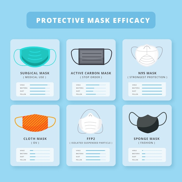 Wirksamkeit von schutzmasken Kostenlosen Vektoren