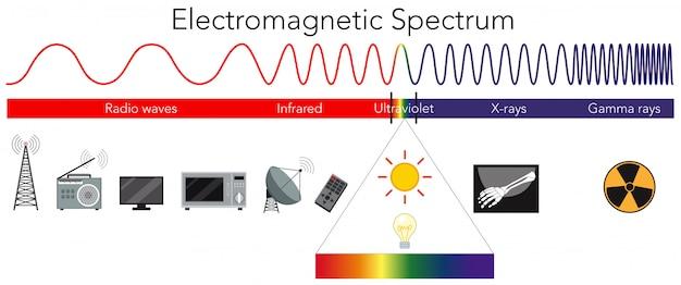 Wissenschaft Elektromagnetisches Spektrum Diagramm | Download der ...