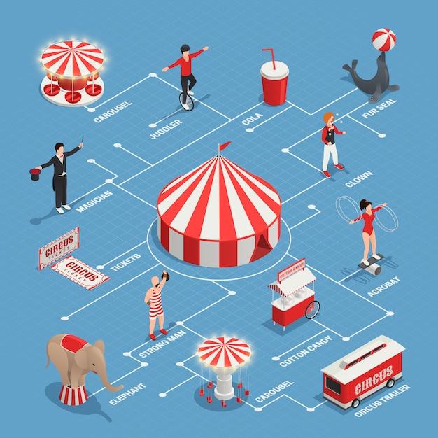 Zirkus-flussdiagramm mit jongleurclown-strongman-pelzrobbenwagen mit dekorativen ikonen des zuckerwattezirkus-anhängers Kostenlosen Vektoren