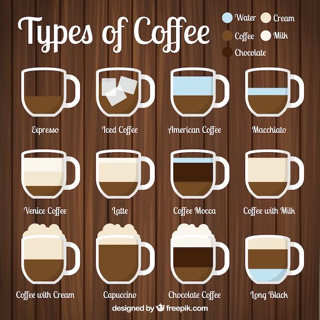 Zwölf arten von kaffee Kostenlosen Vektoren