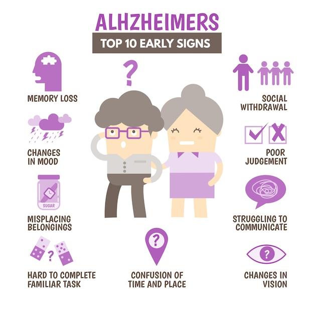 10 principais sinais da doença de alzheimer Vetor Premium