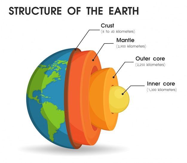 A estrutura do mundo que é dividida em camadas. Vetor Premium