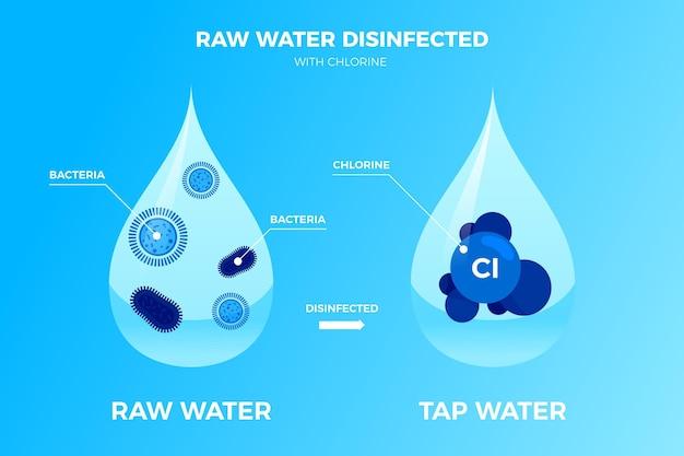 Água bruta desinfetada com cloro Vetor grátis
