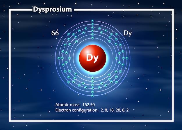 Átomo químico do diagrama de disprósio Vetor grátis