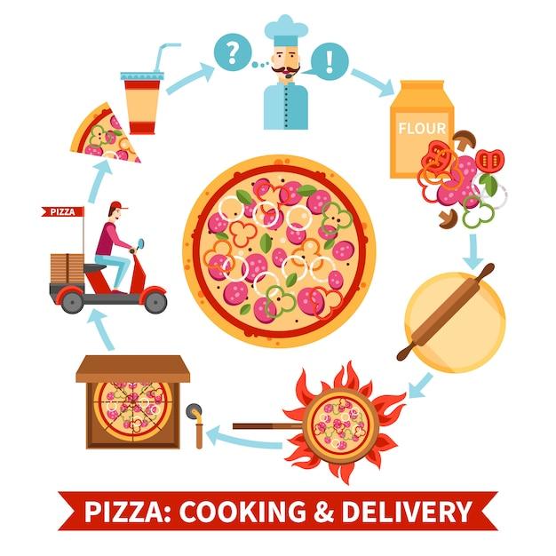 Banner de fluxograma de culinária e entrega de pizzaria Vetor grátis
