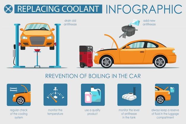 Banner plana, substituindo o líquido refrigerante no carro infográfico. Vetor Premium