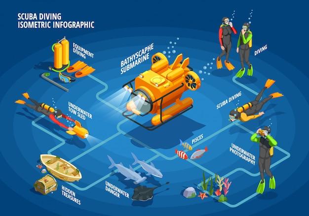 Bathyscaph snorkelling fluxograma infográficos Vetor grátis