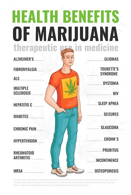 Benefícios saudáveis do uso de maconha e cannabis. infografia de uso terapêutico de cannabis, um homem mostra o tratamento da maconha Vetor Premium