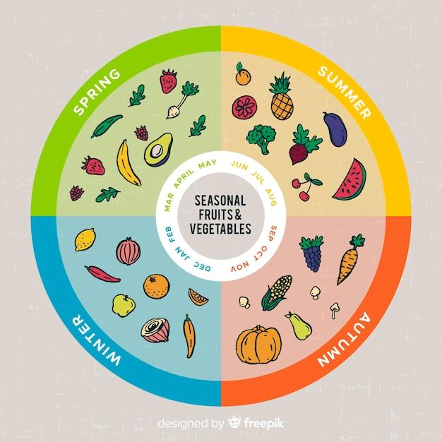 Calendário colorido de frutas e legumes sazonais Vetor grátis