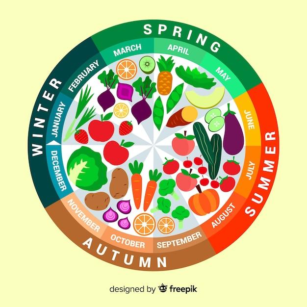 Calendário de frutas e legumes sazonais Vetor grátis