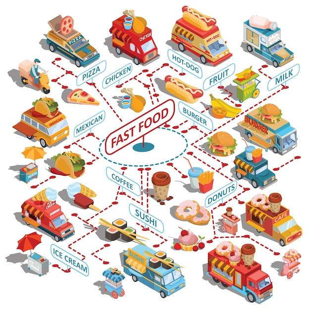 Carros isométricos de vetor entrega rápida de caminhões de alimentos e alimentos, carrinhos de fast food de rua, ícones de fast food Vetor grátis