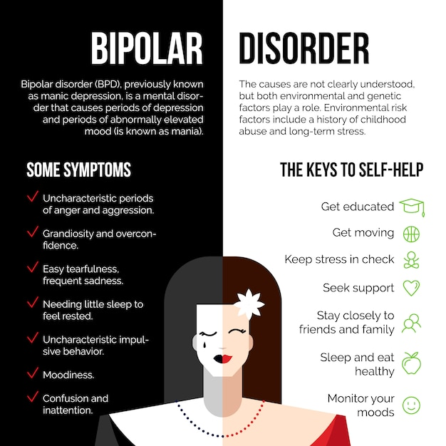 Cartaz de transtorno bipolar de doença mental Vetor Premium