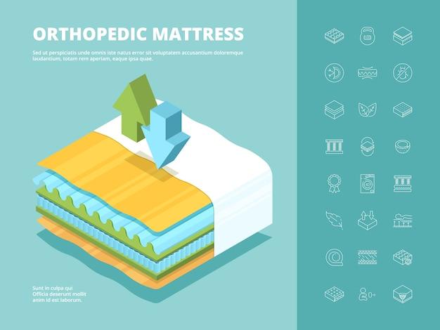 Colchão. cama multicamada confortável ortopédica perto ilustração isométrica técnica de colchão para fazer compras Vetor Premium