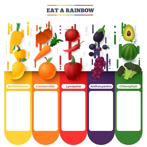 Coma um design de infográfico de arco-íris Vetor grátis