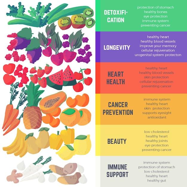 Comer um modelo de infográfico de arco-íris Vetor grátis