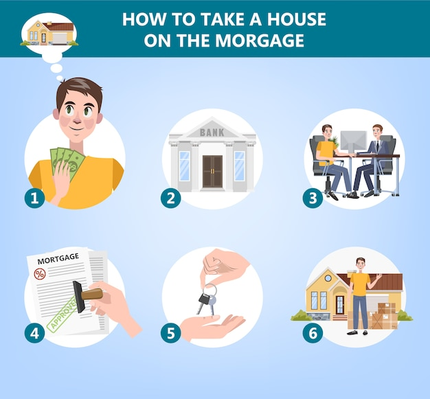 Como comprar uma instrução de casa. guia para quem deseja alugar um imóvel. conceito de hipoteca e imobiliário. ilustração vetorial plana Vetor Premium