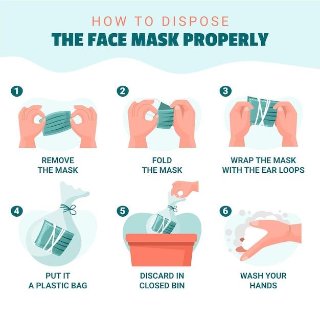 Como descartar a máscara facial corretamente Vetor grátis