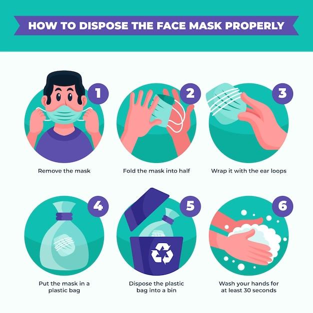 Como descartar a máscara médica devidamente ilustrado Vetor Premium