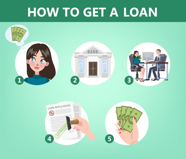 Como obter um empréstimo por instrução bancária. guia para pessoas que desejam obter crédito. ilustração em vetor plana isolada Vetor Premium