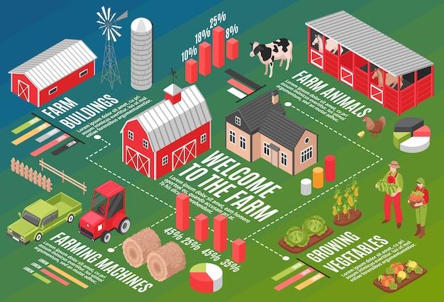 Composição de fluxograma horizontal de fazenda isométrica com símbolos infográfico gráfico ícones texto legendas editáveis e imagens de fazenda Vetor grátis