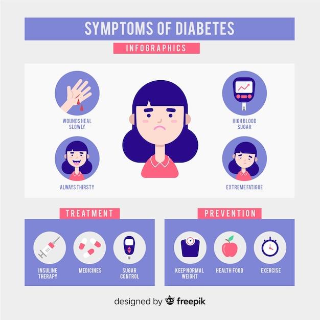 síntomas de diabetes hmgb1