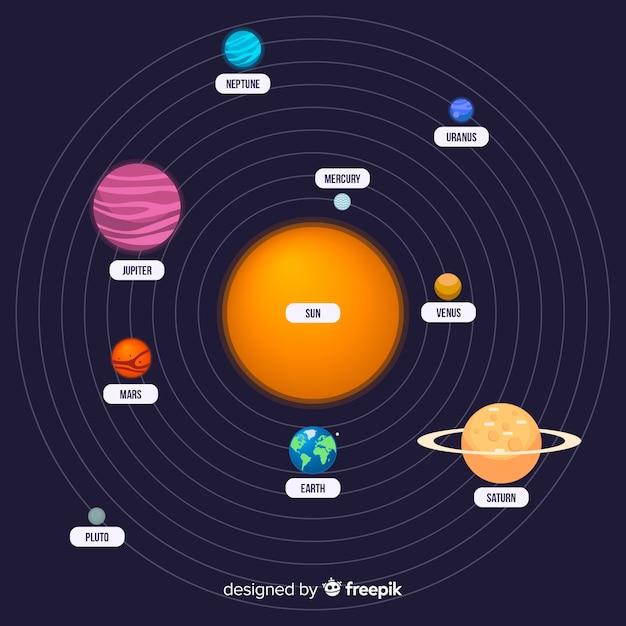Composição elegante do sistema solar com design plano Vetor grátis