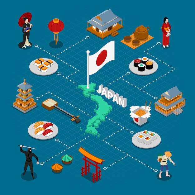 Composição isométrica do japão Vetor grátis