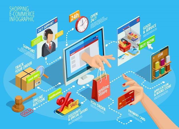 Compras on-line isométrica infográfico fluxograma poster Vetor grátis