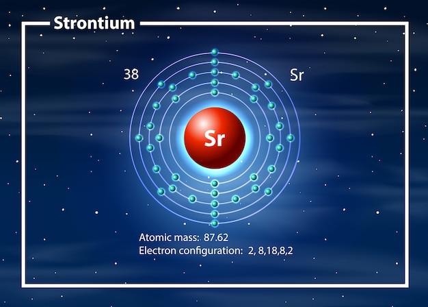 Conceito de diagrama de átomo de estrôncio Vetor grátis