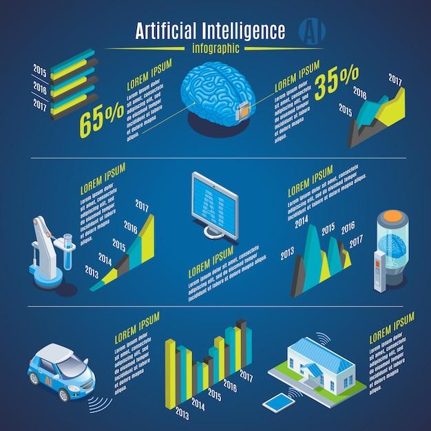 Conceito de infográfico de inteligência artificial isométrica com cérebro de robô invenção assistente robótico médico carro elétrico casa inteligente isolada Vetor grátis