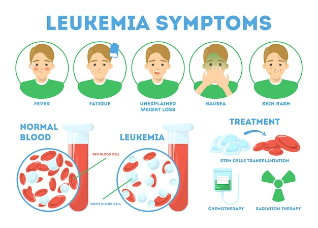 Conceito de infográfico de sintomas de leucemia. doença perigosa, tratamento Vetor Premium