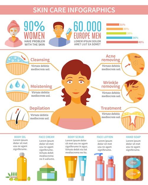 Conjunto de infográfico de cuidados com a pele Vetor grátis