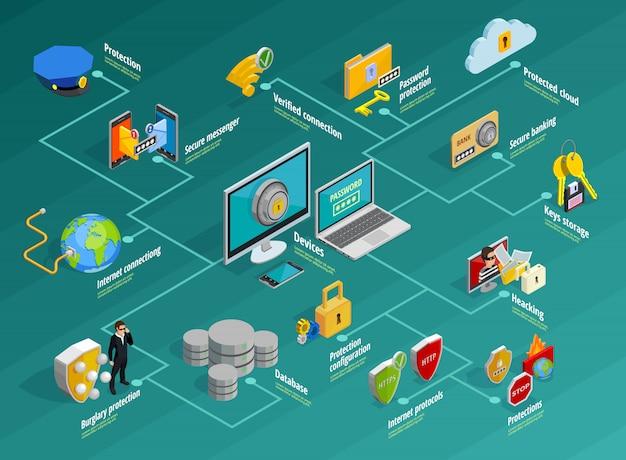 Conjunto de infográfico de proteção de dados Vetor grátis