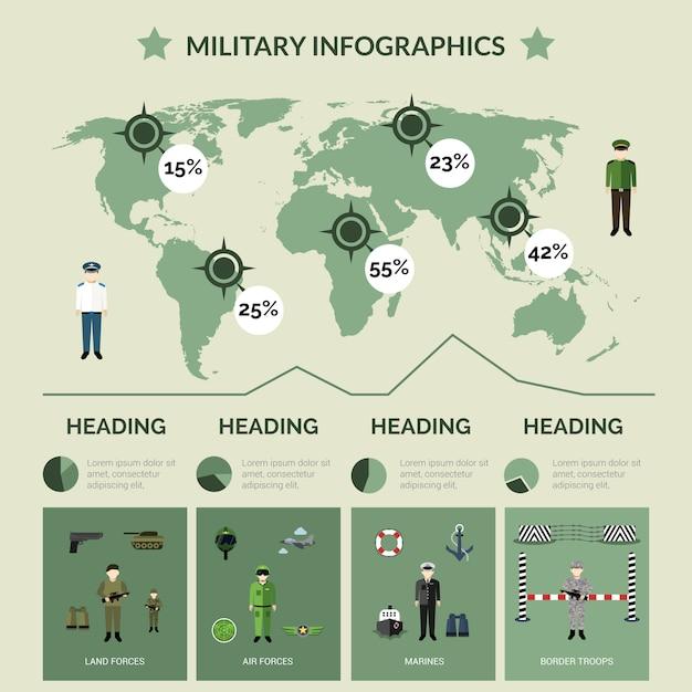 Conjunto de infográficos militares Vetor Premium