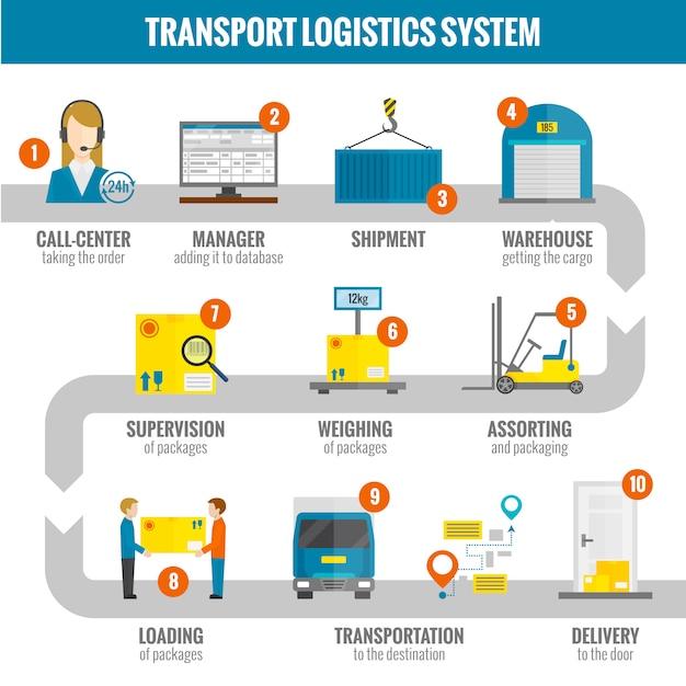 Conjunto infogáfico logístico Vetor grátis
