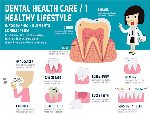 Cuidados de saúde problema dental, elementos de saúde infográfico, conceito dental Vetor Premium
