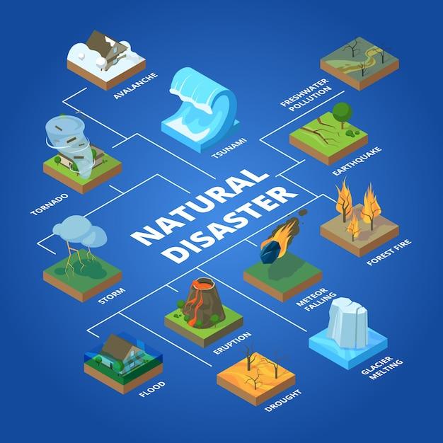 Desastre natural. problemas globais de natureza clima fogo tempestade de incêndio violento de poluição e conceito isométrico de tsunami Vetor Premium