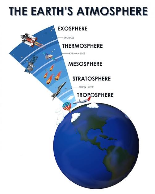 Design de cartaz de ciência para a atmosfera da terra Vetor grátis