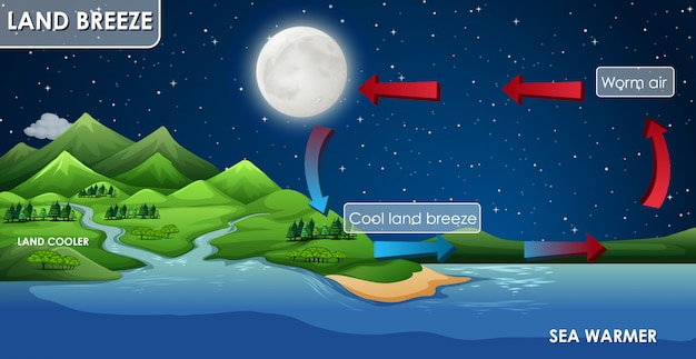 Design de cartaz de ciência para brisa da terra Vetor grátis