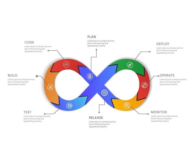 Devops infographic o conceito de desenvolvimento e operações. ilustra a automação da entrega de software através da colaboração e comunicação entre o desenvolvimento de software Vetor Premium