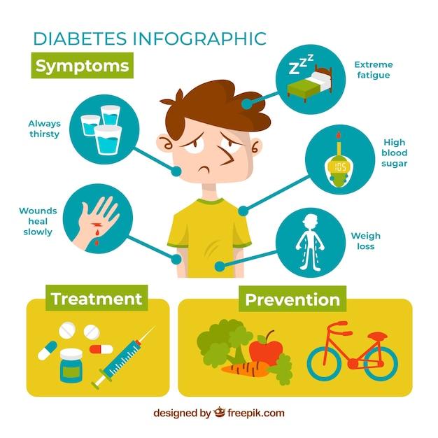 Diabetes sintomas infográfico em estilo simples Vetor grátis