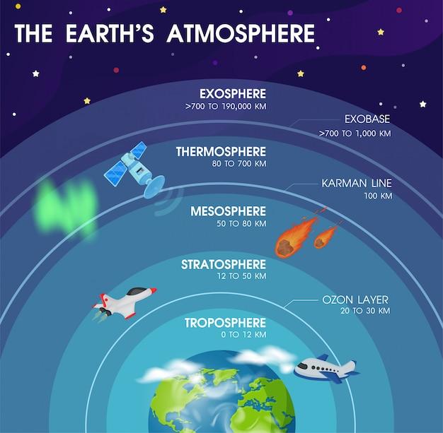 Diagrama das camadas dentro da atmosfera da terra. vetor eps10 da ilustração. Vetor Premium