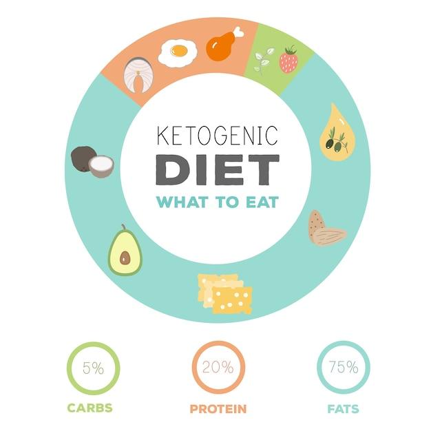 Menu para dieta cetogenica