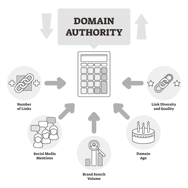 Diagrama de estrutura de tópicos educacional de autoridade de domínio Vetor Premium