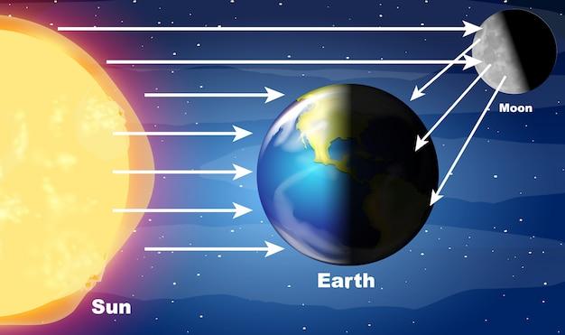Diagrama mostrando a luz do sol batendo na terra Vetor grátis
