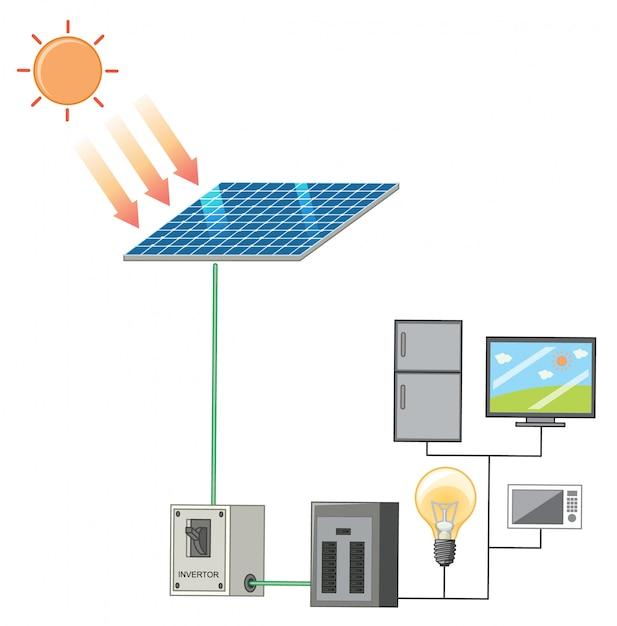 Diagrama mostrando a luz solar e a energia solar Vetor grátis