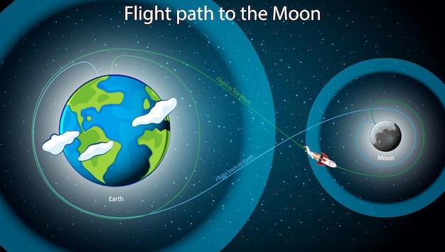 Diagrama mostrando a trajetória de voo para a lua Vetor grátis