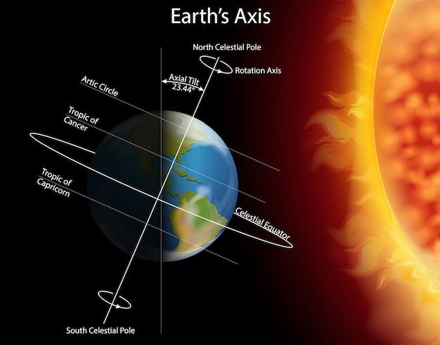Diagrama mostrando o eclipse na terra Vetor Premium